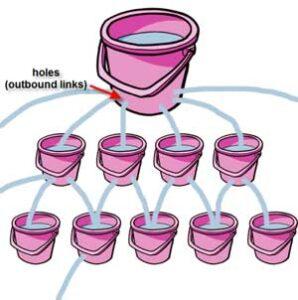 page juice y link juice